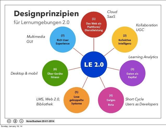 Designprinzipien  Cloud SaaS  für Lernumgebungen 2.0  Kollaboration UGC  Multimedia GUI  Learning Analytics  LE 2.0 Deskto...