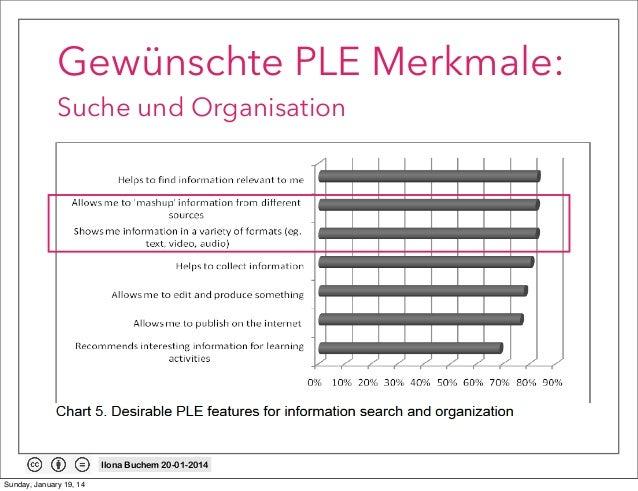 Gewünschte PLE Merkmale: Suche und Organisation  Ilona Buchem 20-01-2014 Sunday, January 19, 14