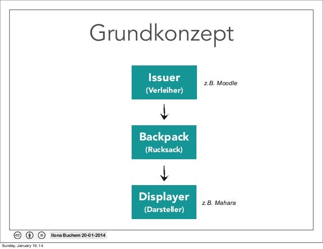 Grundkonzept Issuer  (Verleiher)  z.B. Moodle  Backpack (Rucksack)  Displayer (Darsteller)  Ilona Buchem 20-01-2014 Sunday...