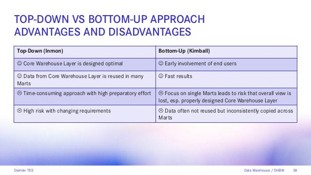 advantages and disadvantages syndicated data Media facts advantages disadvantages plus radio glossary of terms total tv/ video advertising disadvantages  network tv disadvantages  cpms are  usually comparable to broadcast tv networks/syndication for the same dayparts,   nielsen data on smaller cable channels, especially digital channels, is limited  due.