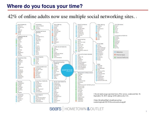 Where do you focus your time? 42% of online adults now use multiple social networking sites.  1  1 Social media usage ques...