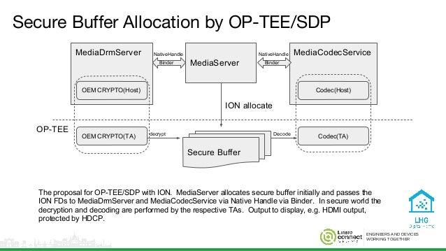 ENGINEERS AND DEVICES WORKING TOGETHER Secure Buffer Allocation by OP-TEE/SDP MediaServer OP-TEE MediaCodecServiceMediaDrm...