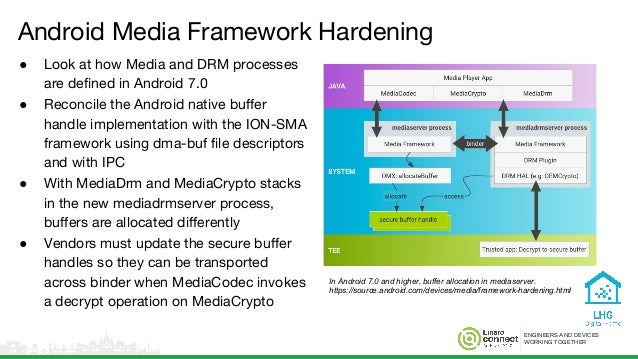 ENGINEERS AND DEVICES WORKING TOGETHER Android Media Framework Hardening ● Look at how Media and DRM processes are defined...
