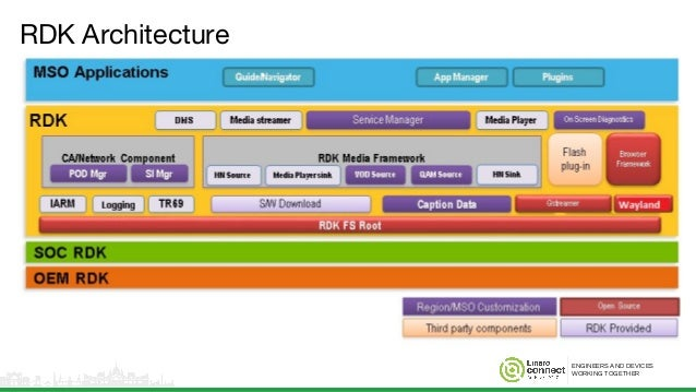 ENGINEERS AND DEVICES WORKING TOGETHER RDK Architecture
