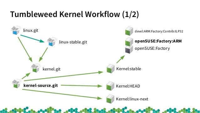 Tumbleweed Kernel Workflow (1/2) linux.git linux-stable.git kernel-source.git kernel.git Kernel:linux-next Kernel:stable o...