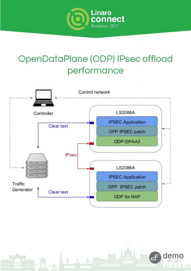 OpenDataPlane (ODP) IPsec offload performance LS2088A ODP for NXP OFP IPSEC patch IPSEC Application LS2088A ODP-DPAA2 OFP ...