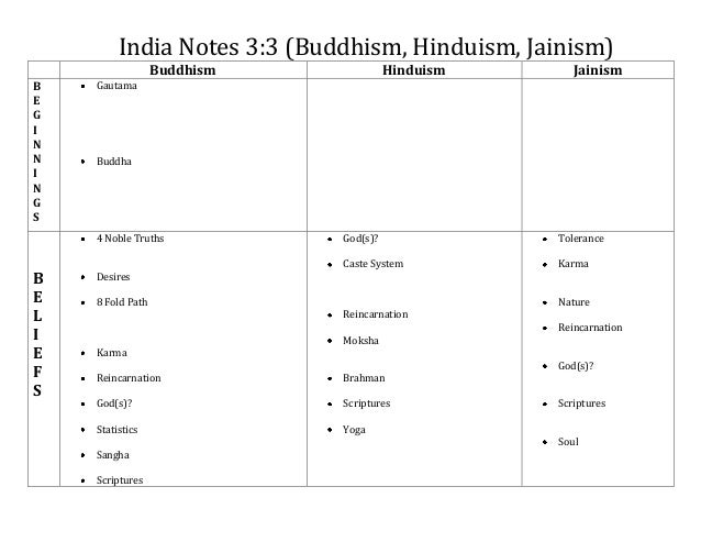 Comparing, Contrasting and Paralleling Hinduism, Buddhism and Sikhism Essay