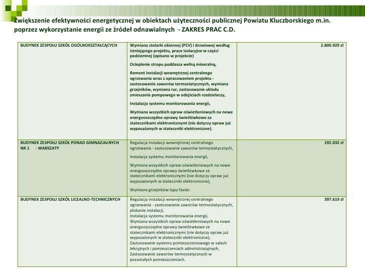 Zwiększenie efektywności energetycznej w obiektach użyteczności publicznej Powiatu Kluczborskiego m.in. poprzez wykorzysta...