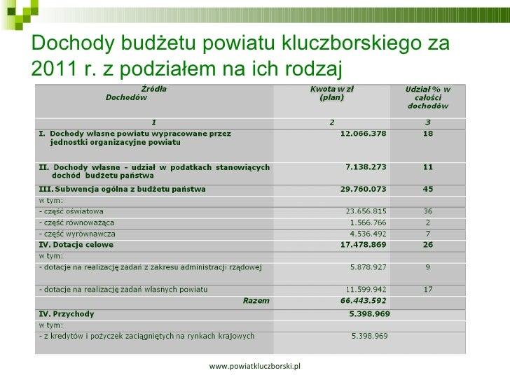 www.powiatkluczborski.pl Dochody budżetu powiatu kluczborskiego za  2011 r. z podziałem na ich rodzaj