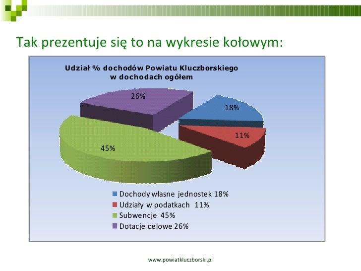 www.powiatkluczborski.pl Tak prezentuje się to na wykresie kołowym: