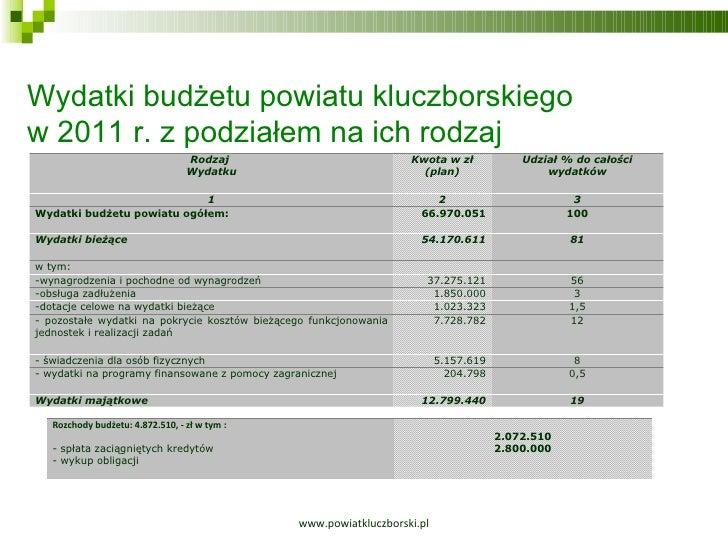 www.powiatkluczborski.pl Wydatki budżetu powiatu kluczborskiego  w 2011 r. z podziałem na ich rodzaj Rodzaj  Wydatku Kwota...
