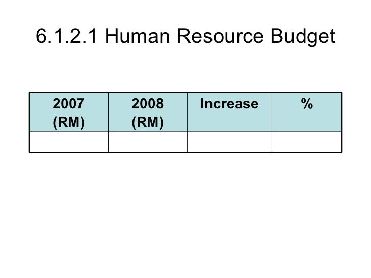 6121 Human Resource Budget Increase 2007 RM 2008