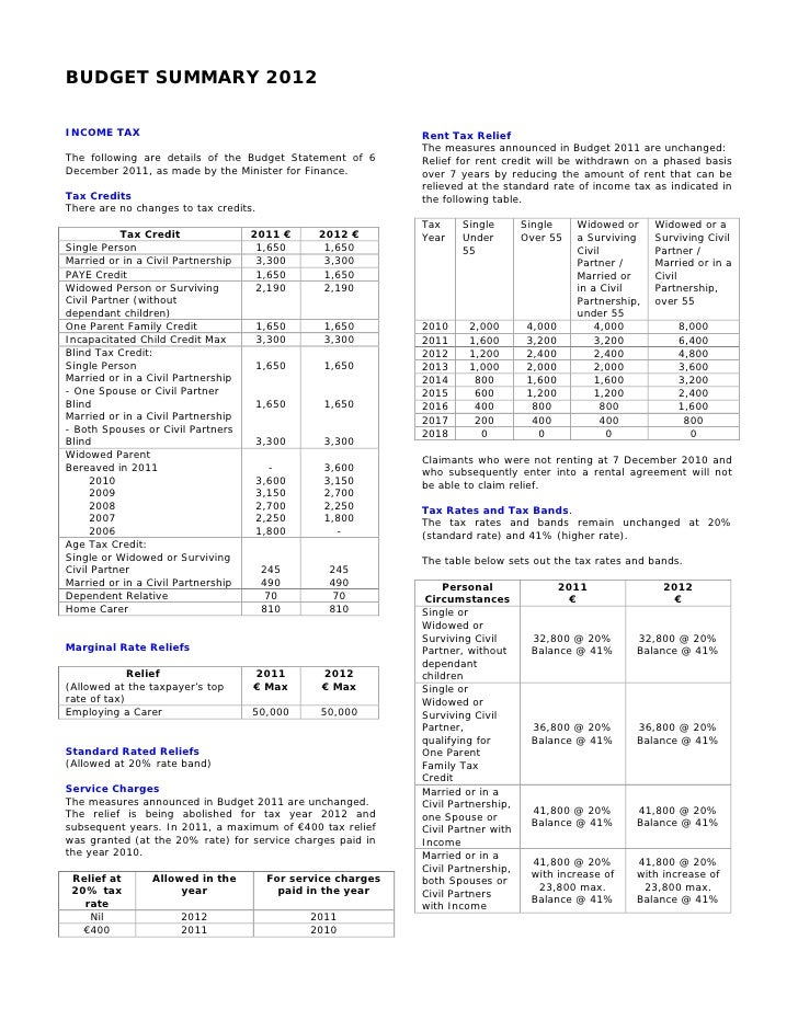 BUDGET SUMMARY 2012INCOME TAX                                                   Rent Tax Relief                           ...