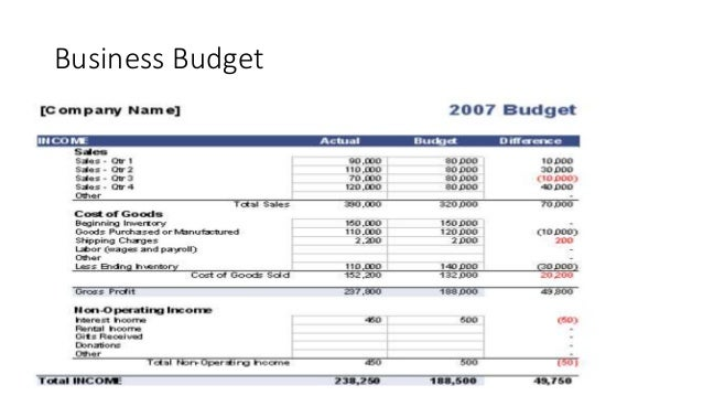 budget 101 basics on how to create budgets for government or busine