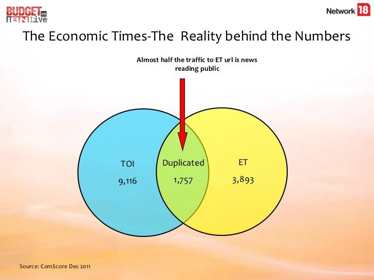 The Economic Times-The  Reality behind the Numbers <ul><li>Almost half the traffic to ET url is news reading public </li><...