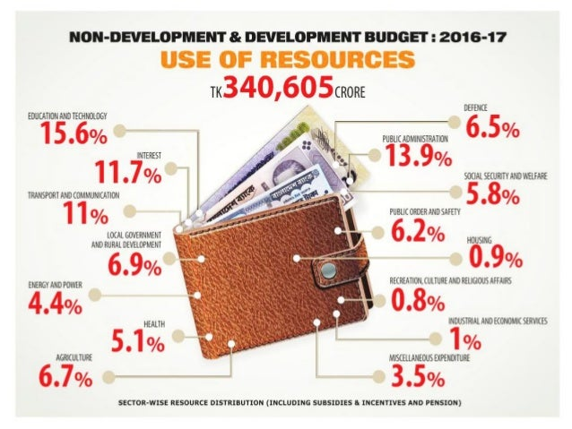 budget of bangladesh The size of budget for fy19 is tk 64,307 crore or 1607 percent higher   according to the 166-page budget speech for fy19 that lasted for nearly  of  bangladesh's march toward prosperous future and on this optimistic note,.