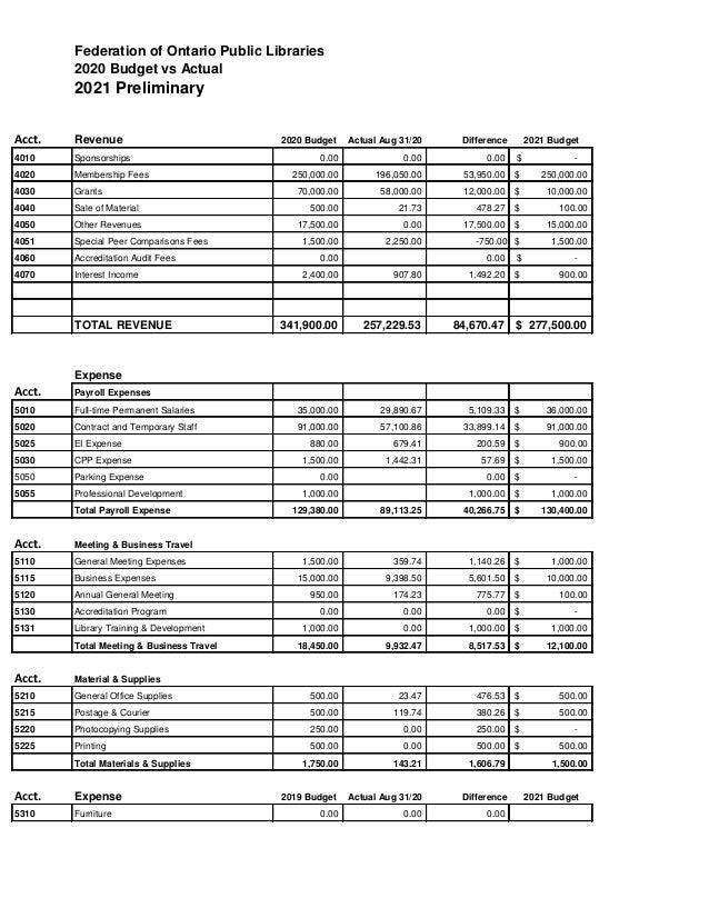 Federation of Ontario Public Libraries 2020 Budget vs Actual 2021 Preliminary Acct. Revenue 2020 Budget Actual Aug 31/20 D...