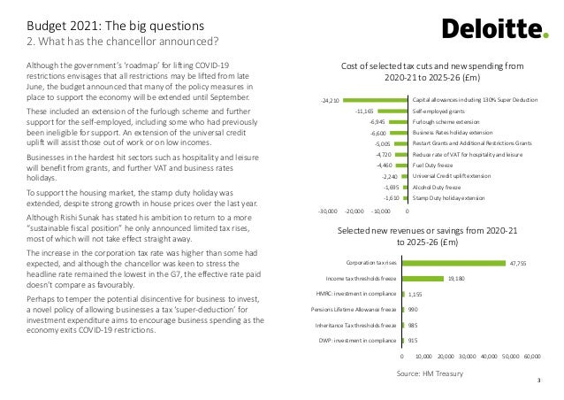 3 2. What has the chancellor announced? Budget 2021: The big questions Source: HM Treasury 915 985 990 1,155 19,180 47,755...