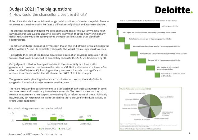 5 4. How could the chancellor close the deficit? Budget 2021: The big questions If the chancellor decides to follow throug...