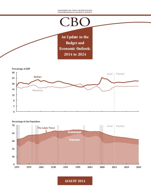 Unemployed Employed Unemployed Employed The Labor Force Projected Revenues Outlays 1974 0 0 4 50 28 8 55 12 60 16 65 20 70...