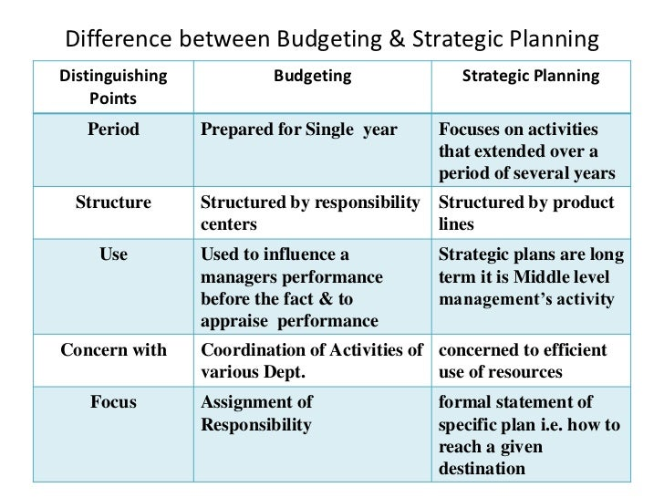 traditional budgeting and its criticisms accounting essay Be responsible for driving reforms on its own pressures for change (a)  the traditional model of  some combination of output oriented budgeting and devising.