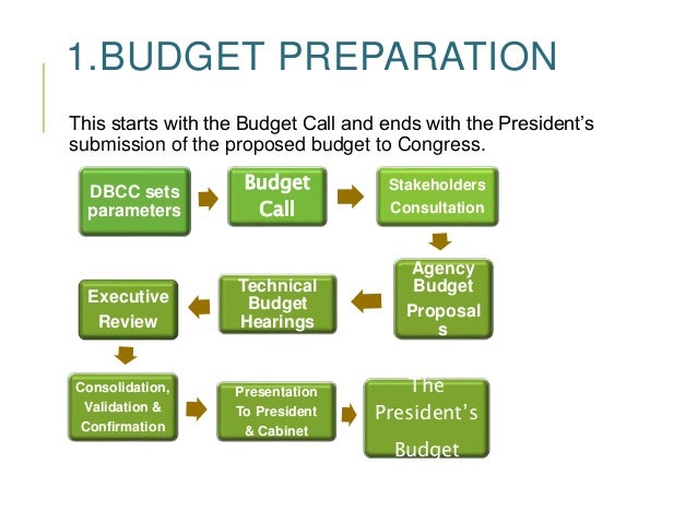 budget cycle and it s preparation Preparation and administration of a city government's budget is one of the   budgeted for the current fiscal year and the approved budget for the next fiscal  year.
