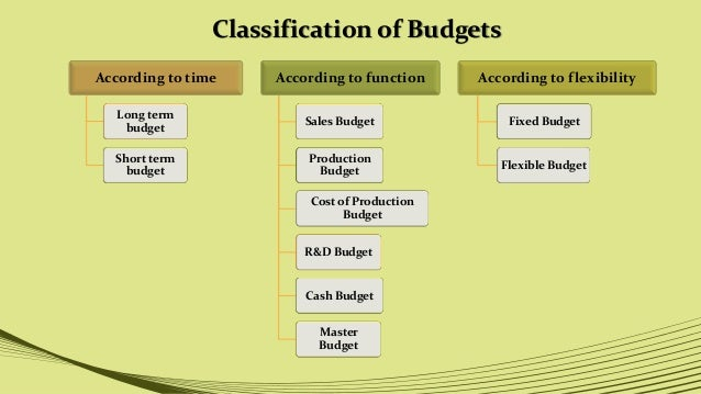 type of cost classification Exploring the types of construction cost modelling for industrialised building system (ibs) projects in malaysia nor azmi ahmad bari universiti putra malaysia.