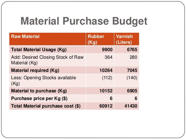 Budgeting A Worked Example