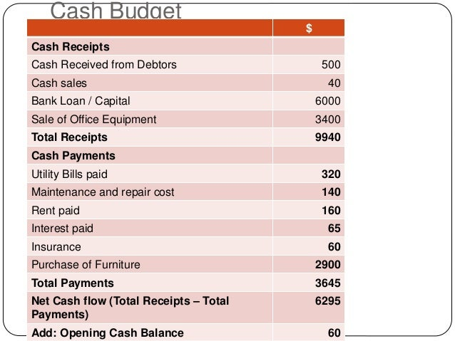 cash budget Cash budget a forecasted summary of a firm's expected cash inflows and cash outflows as well as its expected cash and loan balances cash budget an estimate of the expected .