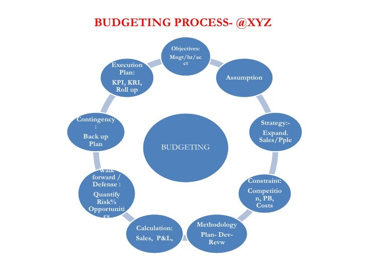 Business planning budgeting process