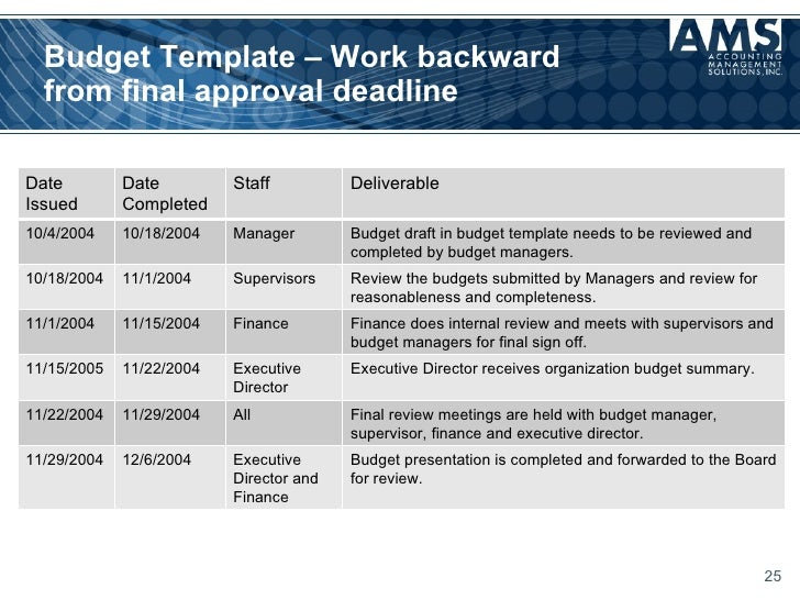 Family Budget Template. Budgeting For Nonprofits