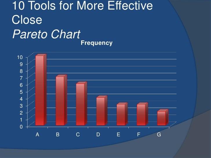 10 Tools for More Effective ClosePareto Chart<br />