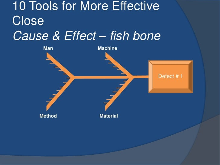 10 Tools for More Effective CloseCause & Effect – fish bone<br />Man<br />Machine<br />Defect # 1<br />Method<br />Materia...