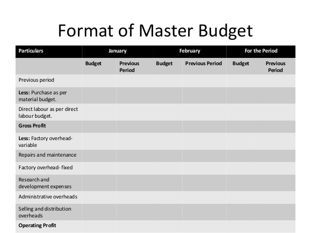 Budgeting control ppt farah mam