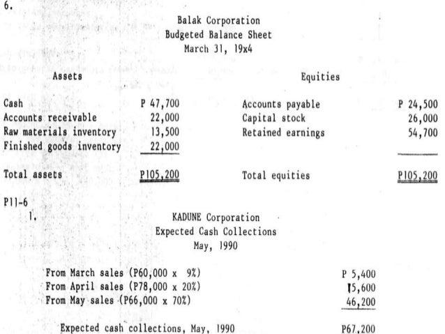 budget balance sheet