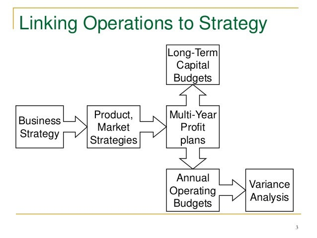 budgeting process in business Now, budgeting is critical to the management planning process there are two basic types of planning, a long-run planning which includes strategic planning and capital budgeting, and short-run planning which includes production and process prioritizing and operations budgeting also known as profit planning.