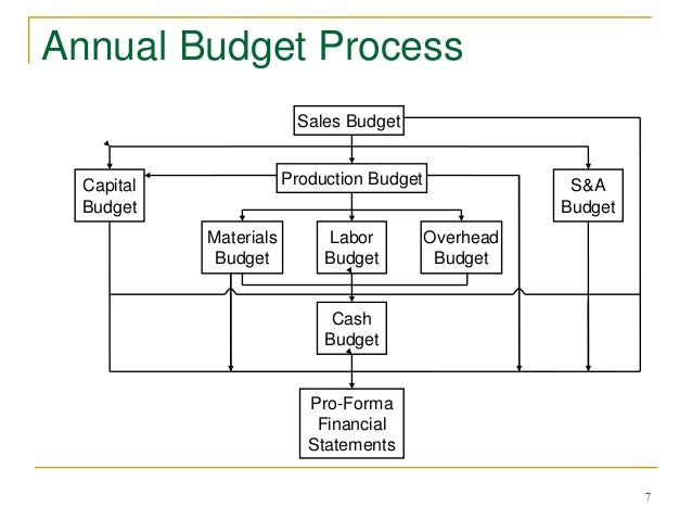 importance of budgeting in cost accounting