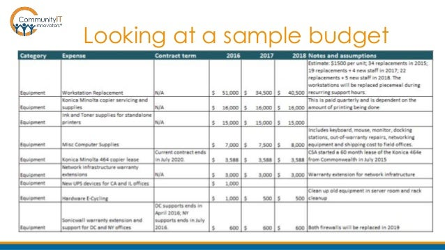 it budget samples