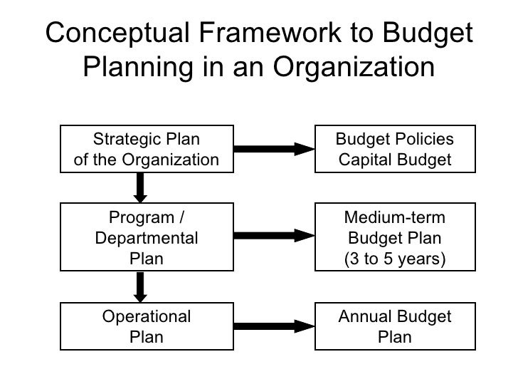 Budget Planning And Management