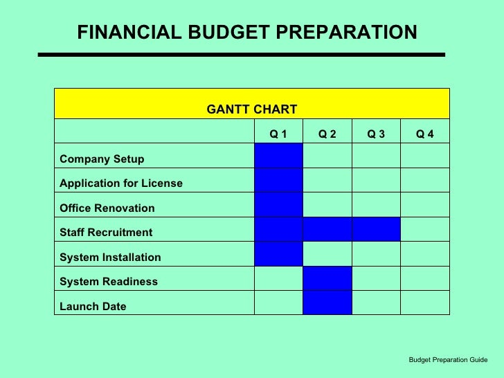 preparing budget Budget preparation tips  most associations will have their treasurer or a separate budget committee prepare the budget for the board of directors to review and.