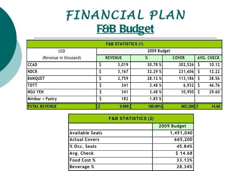 financial budget plan