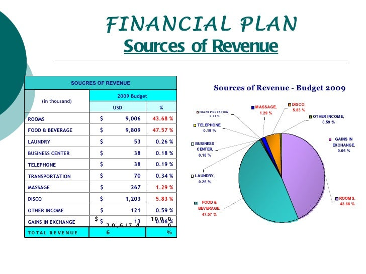 how to prepare budget for a company in pdf