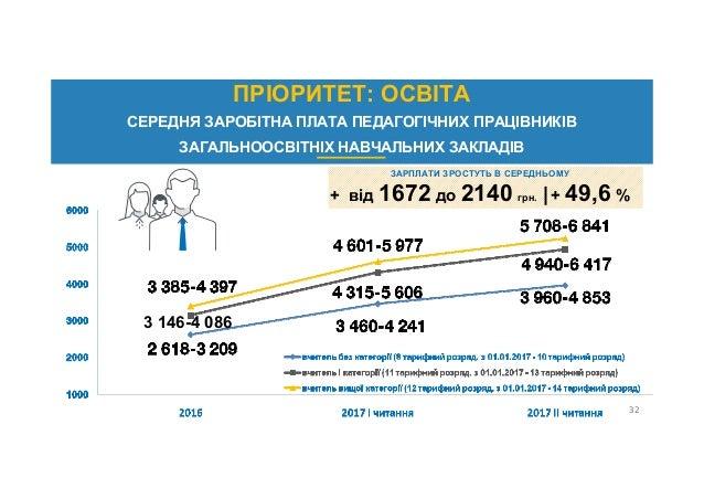 3 146-4 086 ЗАРПЛАТИ ЗРОСТУТЬ В СЕРЕДНЬОМУ + від 1672 до 2140 грн.  + 49,6 % 32 ПРІОРИТЕТ: ОСВІТА СЕРЕДНЯ ЗАРОБІТНА ПЛАТА ...