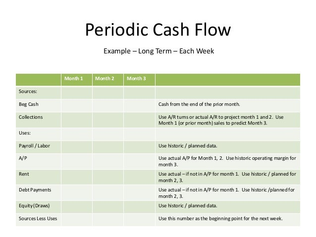 Budgets, Forecasts, And Cashflow Presentation