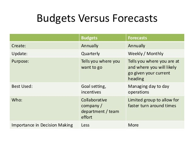 Budgets Forecasts And Cashflow Presentation