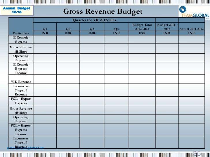 Budget Templates    Exports