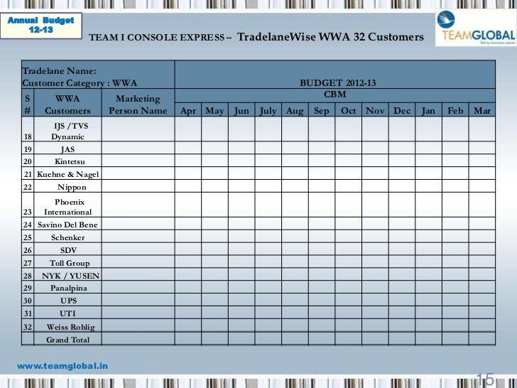 Team Budget Template Karlapa Ponderresearch Co