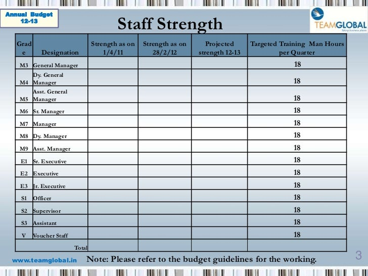 staffing budgets template
