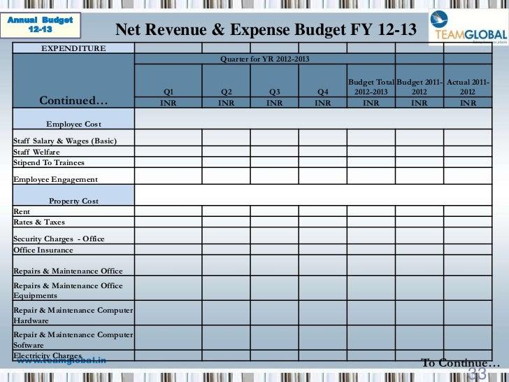 budget templates 2012 2013 imports