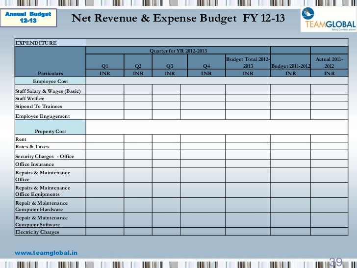 Annual Operating Budget Template  BesikEightyCo